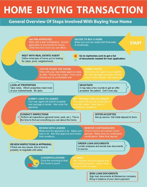 Steps Of Buying A Home • Allen Collins RealtyAllen Collins